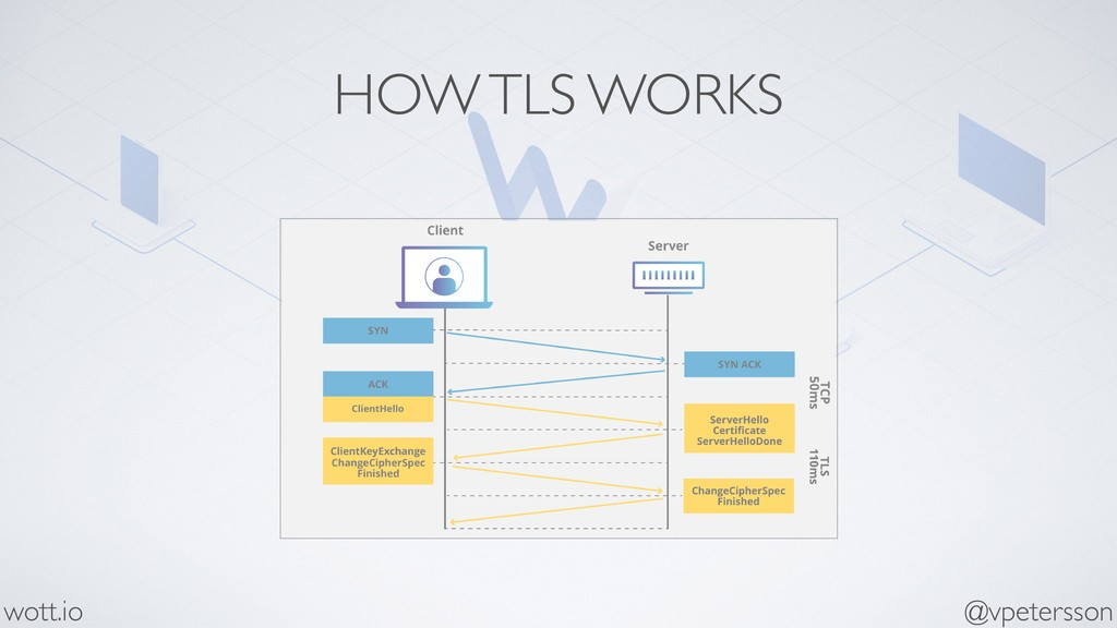 HOW TLS WORKS @vpetersson wott.io