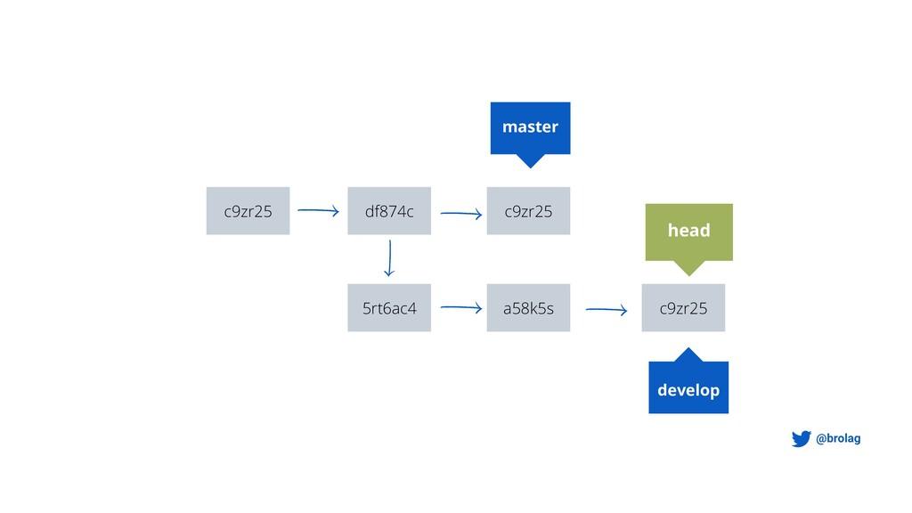@brolag master develop c9zr25 df874c 5rt6ac4 c9...