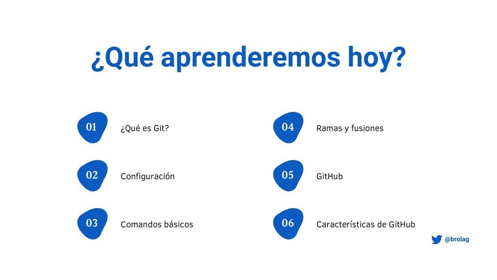 ¿Qué aprenderemos hoy? ¿Qué es Git? 01 Configur...