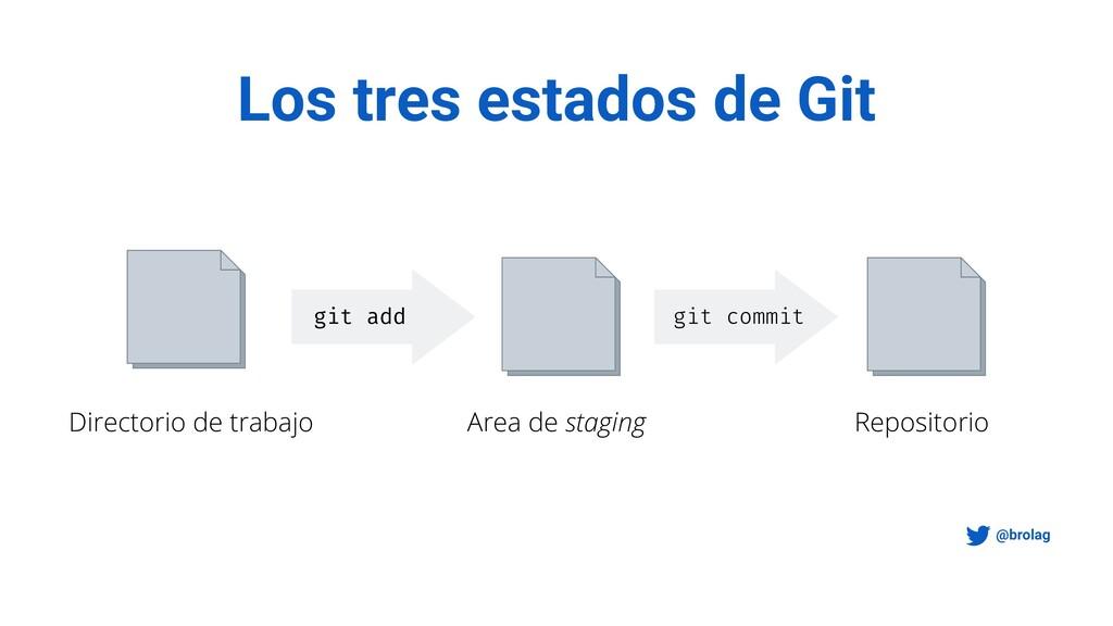 Los tres estados de Git @brolag Directorio de t...