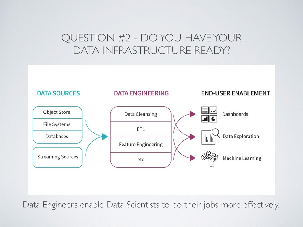 QUESTION #2 - DO YOU HAVE YOUR DATA INFRASTRUCT...
