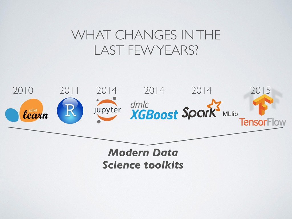 Modern Data Science toolkits 2010 2014 2014 201...