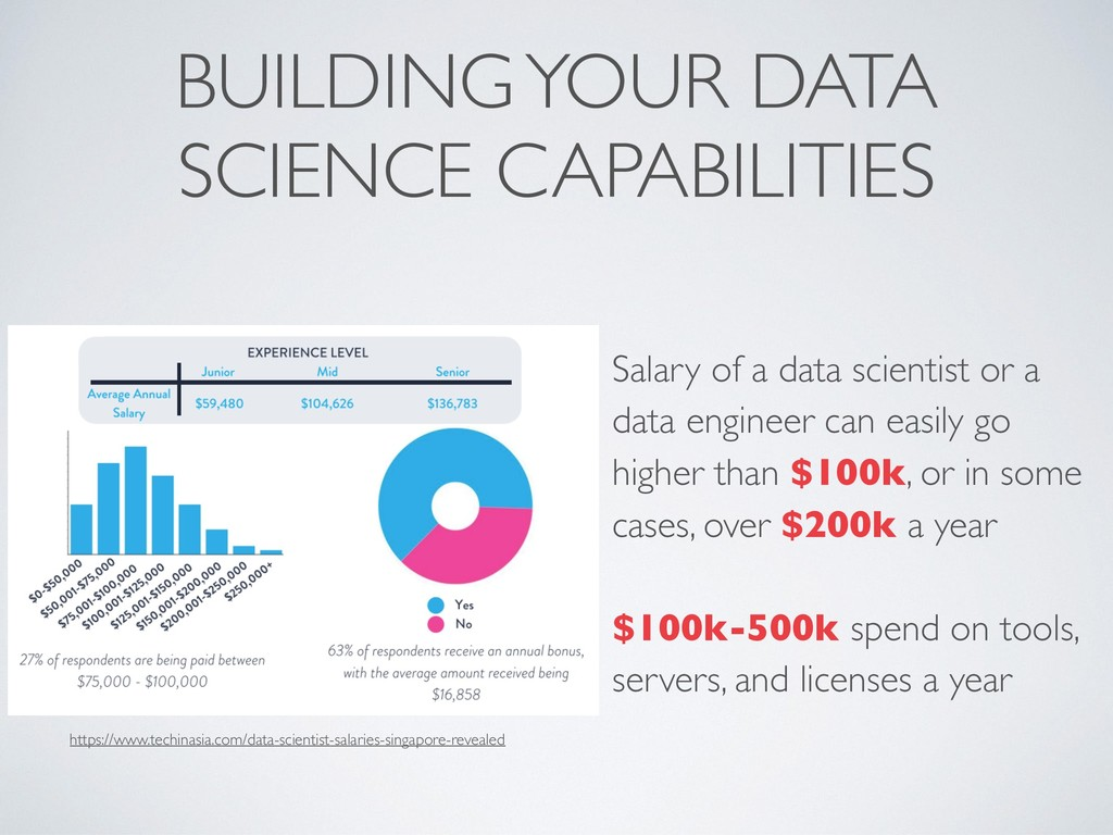 BUILDING YOUR DATA SCIENCE CAPABILITIES Salary ...