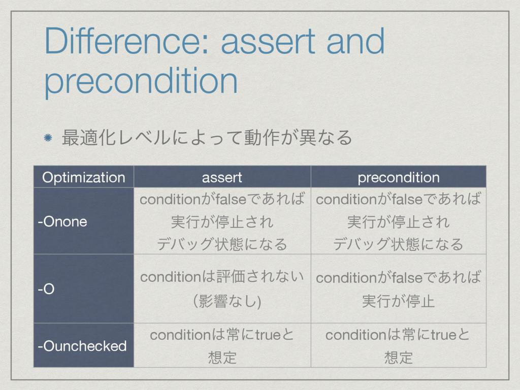 Difference: assert and precondition ࠷దԽϨϕϧʹΑͬͯಈ...
