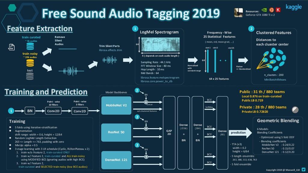 Free Sound Audio Tagging 2019 Remove Silent Aud...