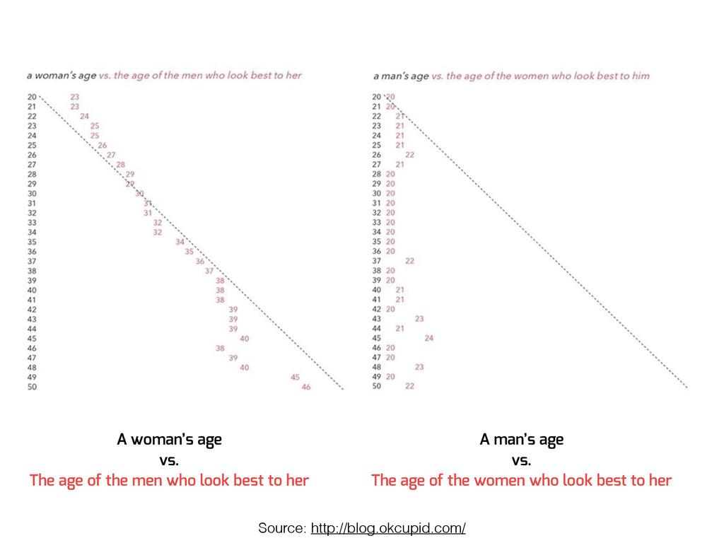 A woman's age vs. The age of the men who look b...