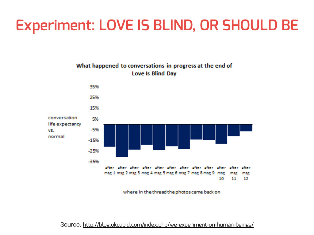Experiment: LOVE IS BLIND, OR SHOULD BE Source:...