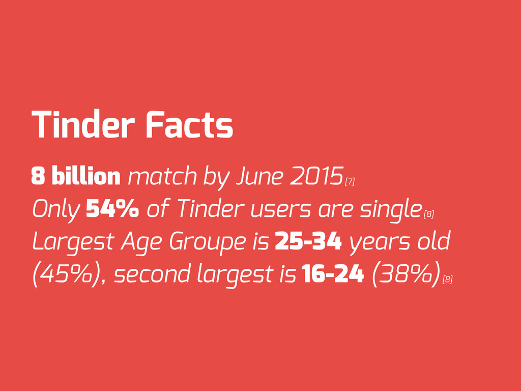 Tinder Facts 8 billion match by June 2015 [7] O...