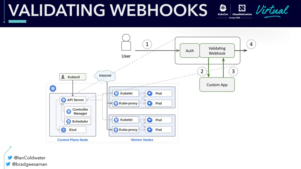 VALIDATING WEBHOOKS @bradgeesaman @IanColdwater
