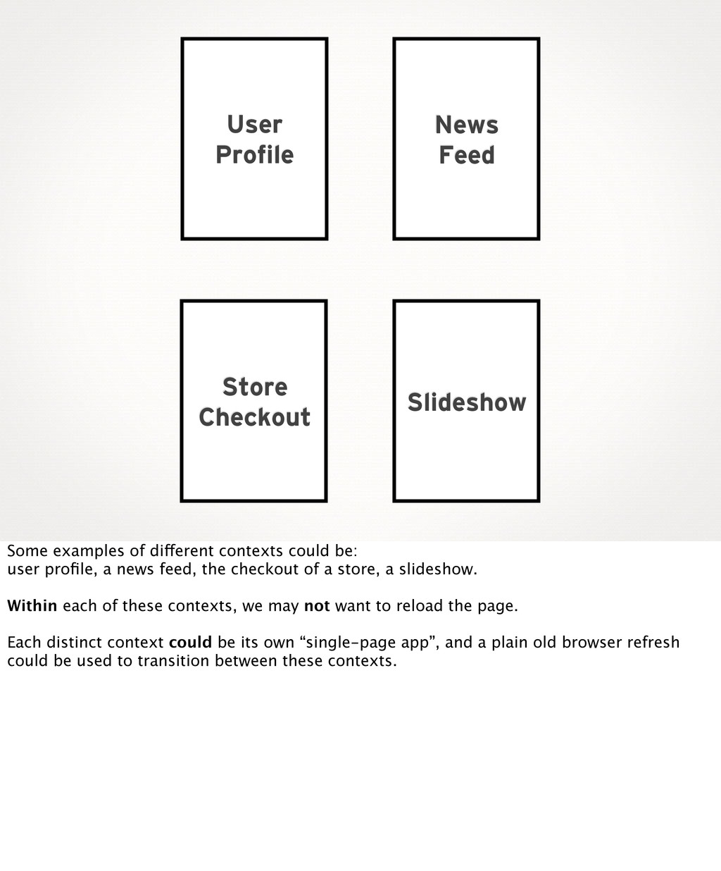 User Profile News Feed Store Checkout Slideshow...