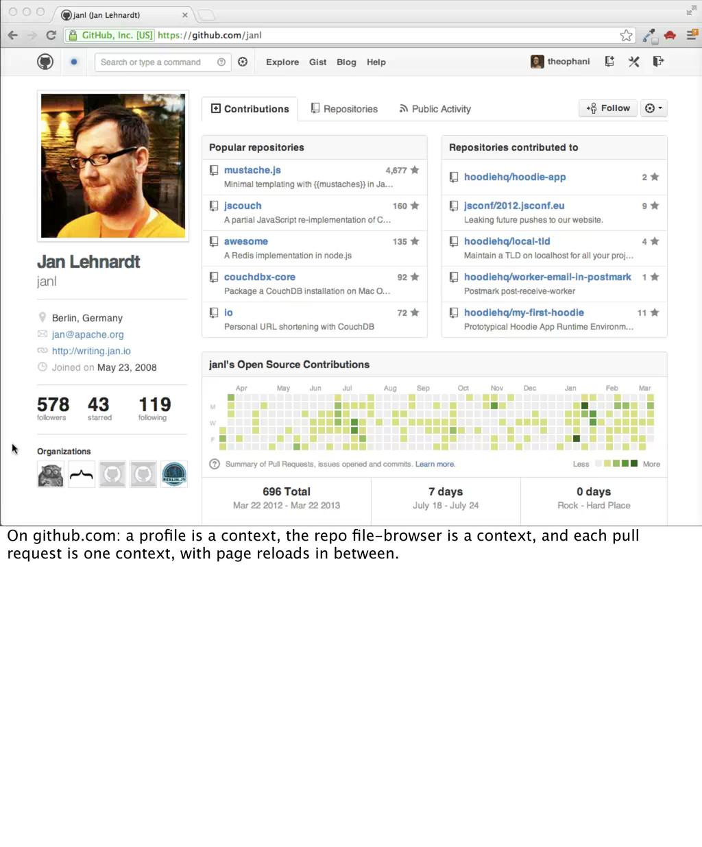 On github.com: a profile is a context, the repo ...