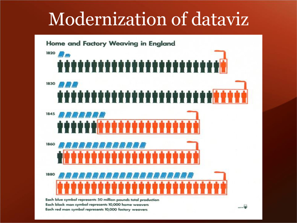 Modernization of dataviz