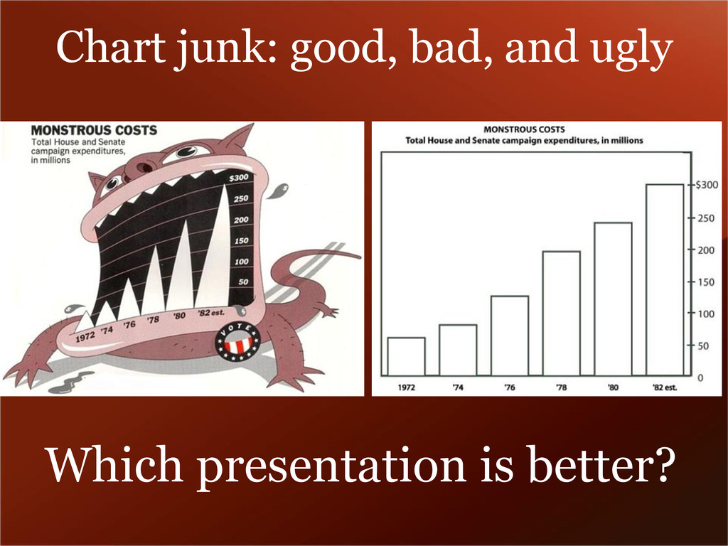 Chart junk: good, bad, and ugly Which presentat...