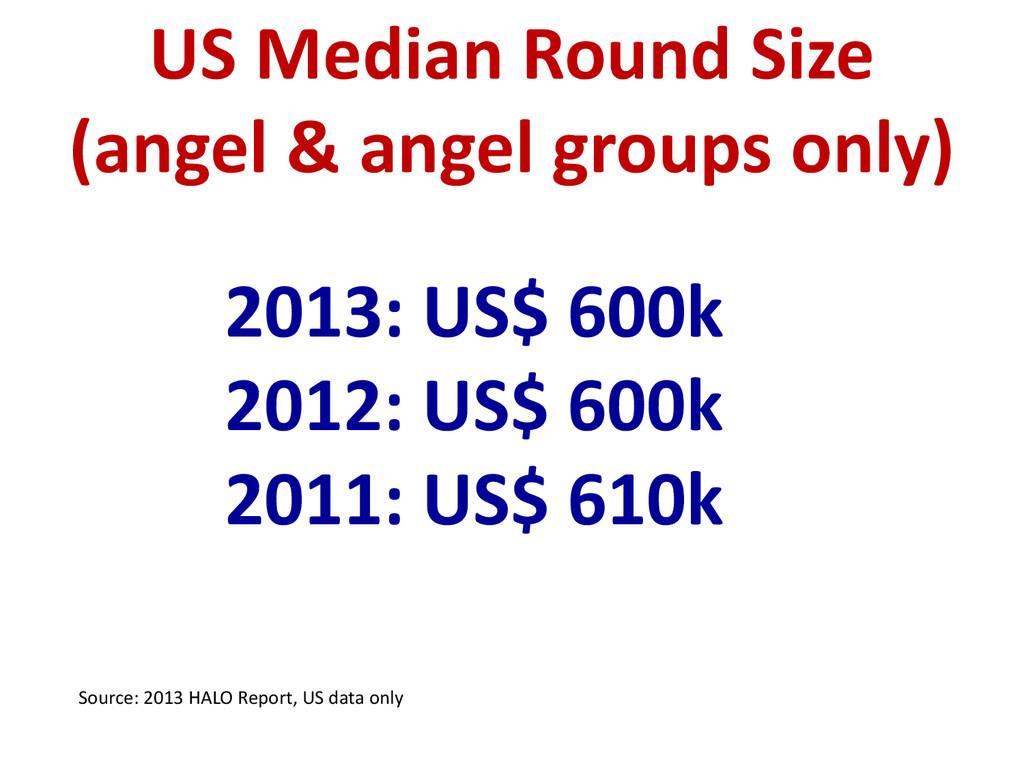 2013: US$ 600k 2012: US$ 600k 2011: US$ 610k US...