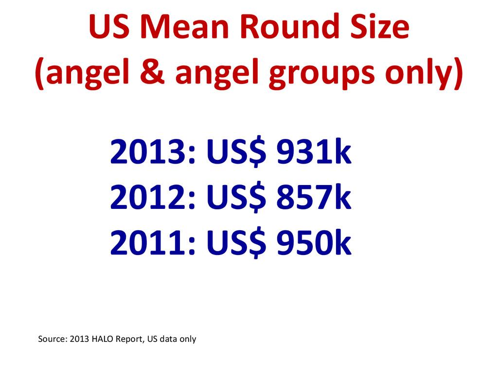 2013: US$ 931k 2012: US$ 857k 2011: US$ 950k US...