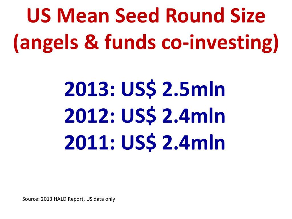 2013: US$ 2.5mln 2012: US$ 2.4mln 2011: US$ 2.4...