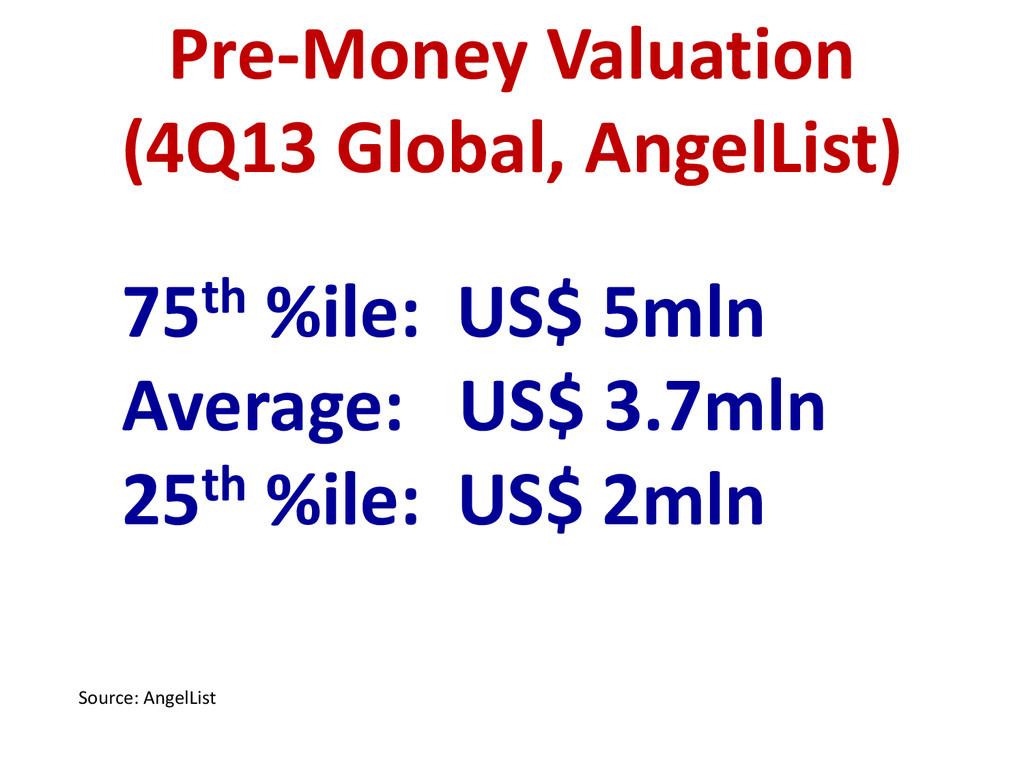 75th %ile: US$ 5mln Average: US$ 3.7mln 25th %i...
