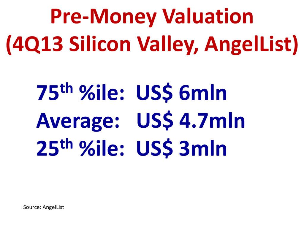 75th %ile: US$ 6mln Average: US$ 4.7mln 25th %i...