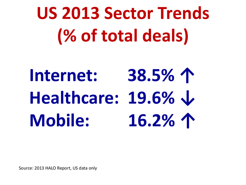 Internet: 38.5% ↑ Healthcare: 19.6% ↓ Mobile: 1...