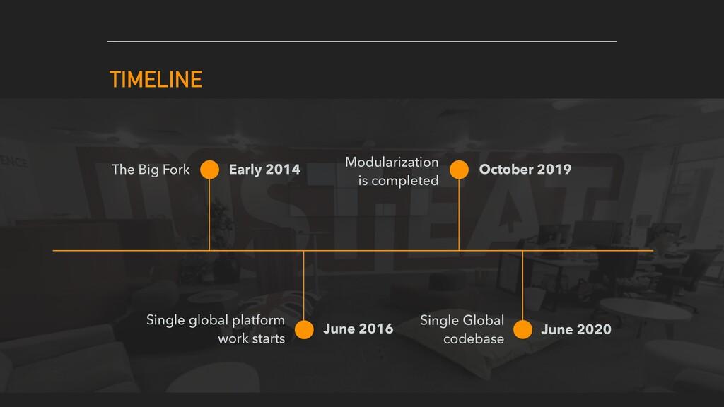 TIMELINE The Big Fork Single global platform wo...