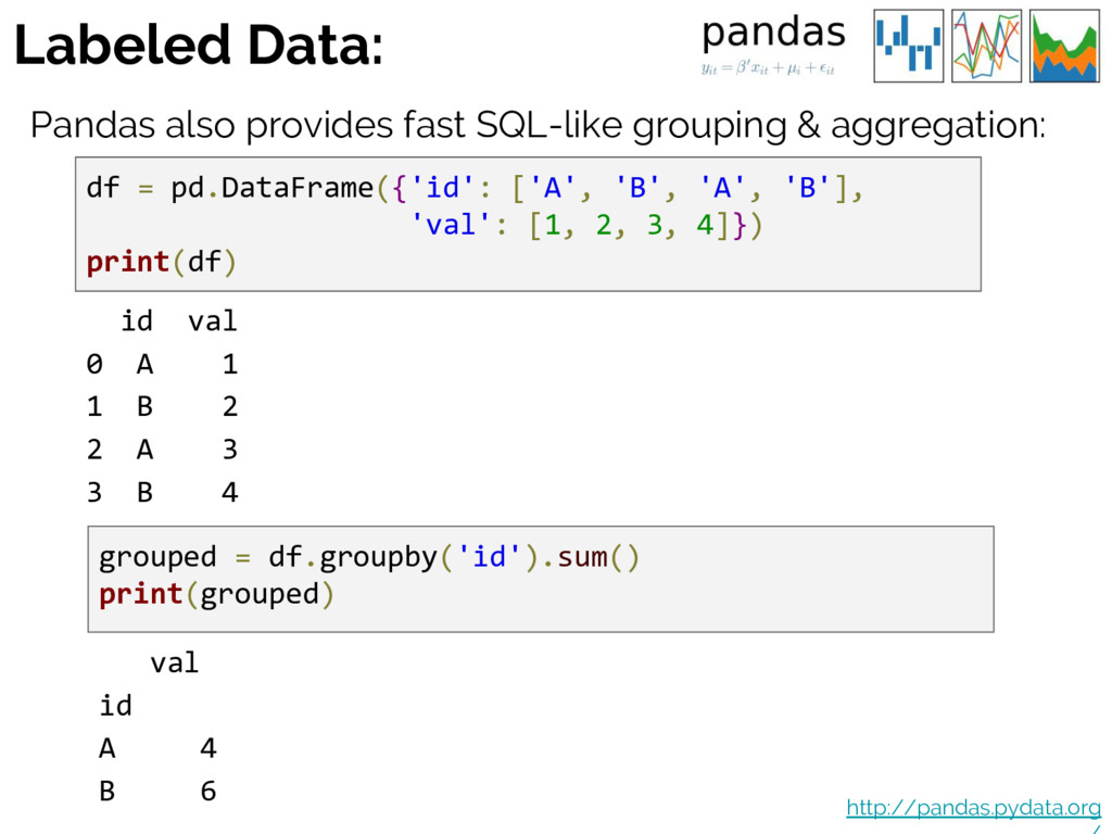Labeled Data: Pandas also provides fast SQL-lik...