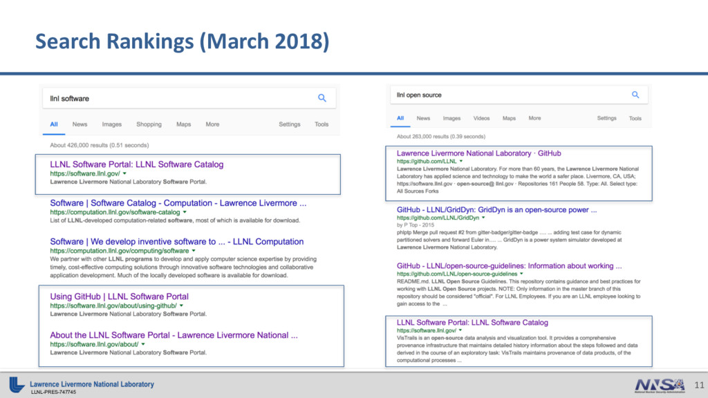 LLNL-PRES-747745 11 Search Rankings (March 2018)