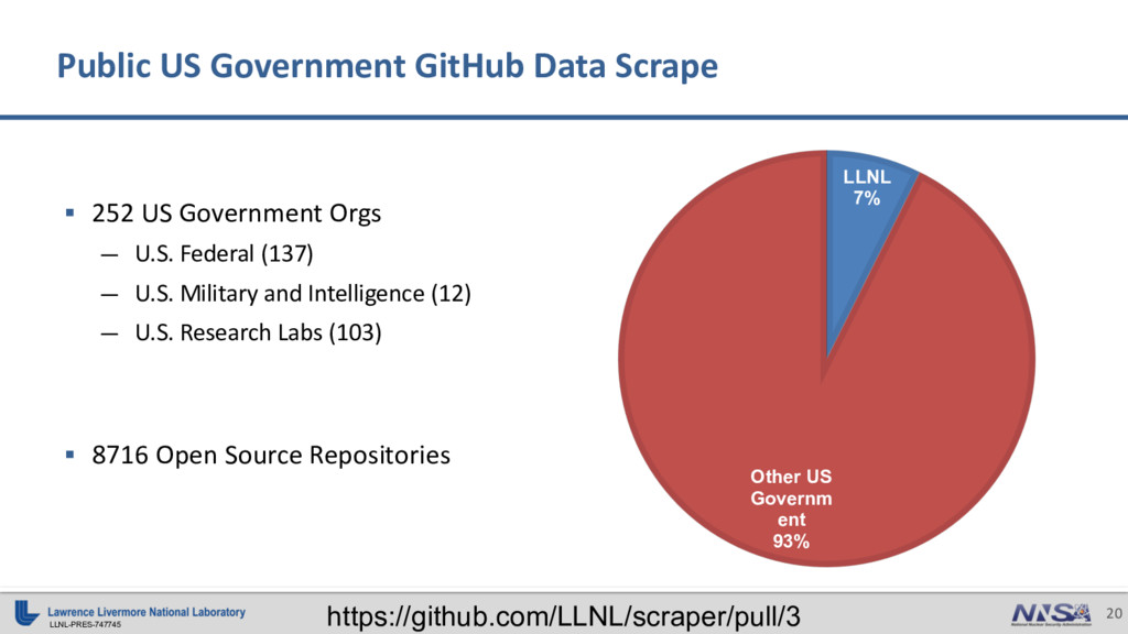 LLNL-PRES-747745 20 Public US Government GitHub...