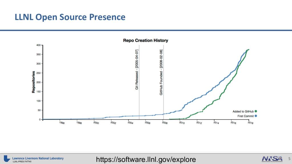 LLNL-PRES-747745 5 LLNL Open Source Presence ht...