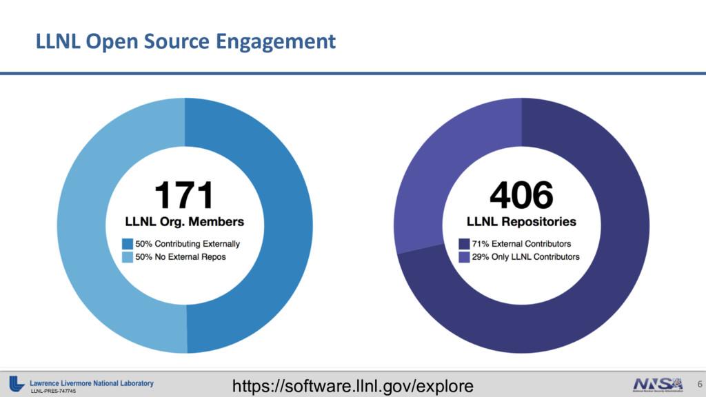 LLNL-PRES-747745 6 LLNL Open Source Engagement ...