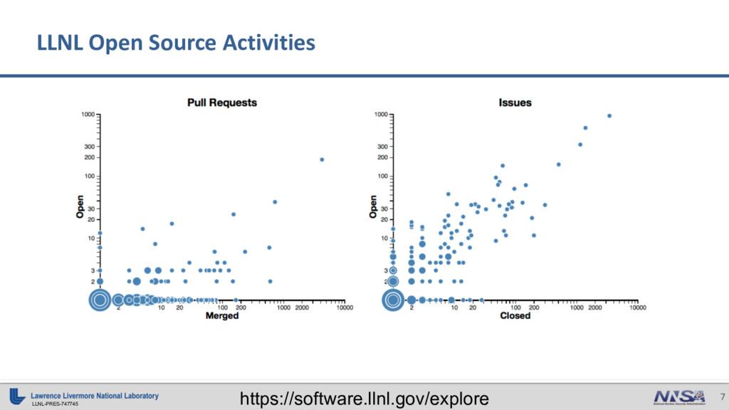 LLNL-PRES-747745 7 LLNL Open Source Activities ...