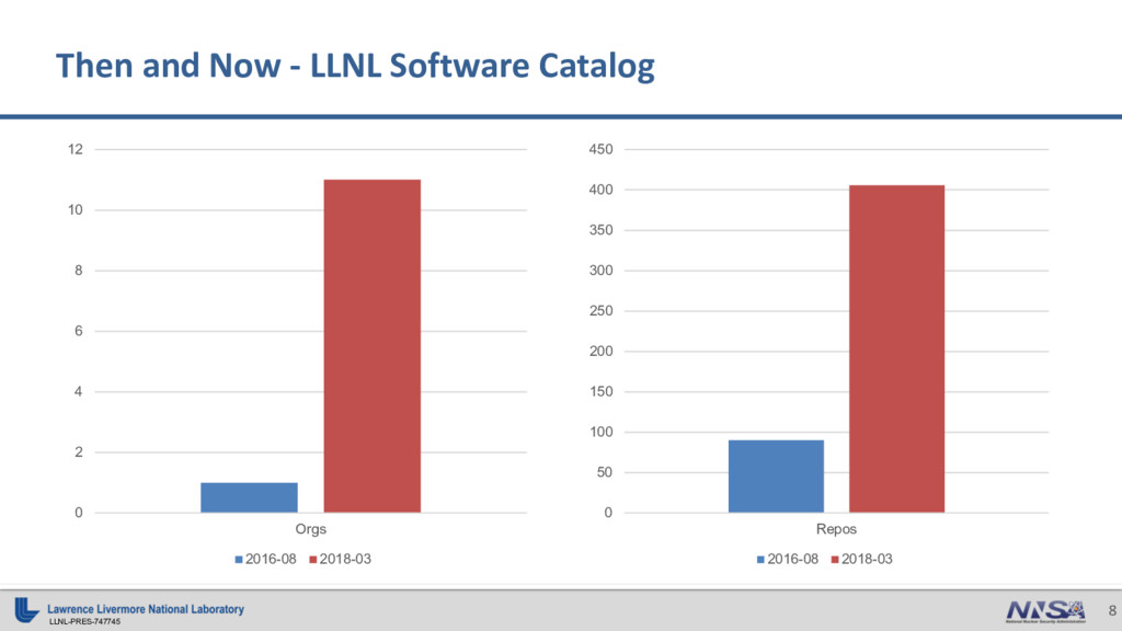 LLNL-PRES-747745 8 Then and Now - LLNL Software...