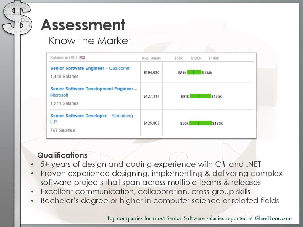 Assessment Know the Market Top companies for mo...