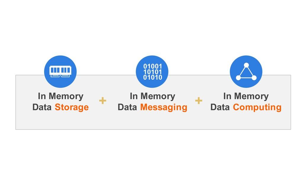 01001 10101 01010 In Memory Data Computing In M...