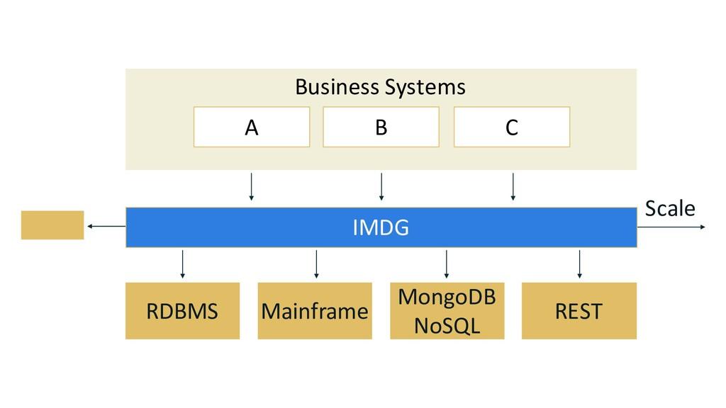 Business Systems A B C RDBMS Mainframe MongoDB ...