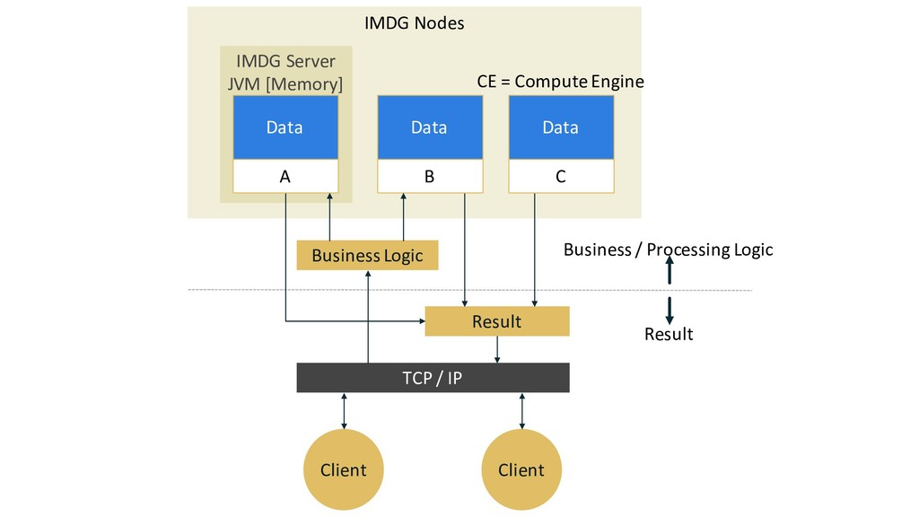 IMDG Nodes IMDG Server JVM [Memory] A B C Busin...