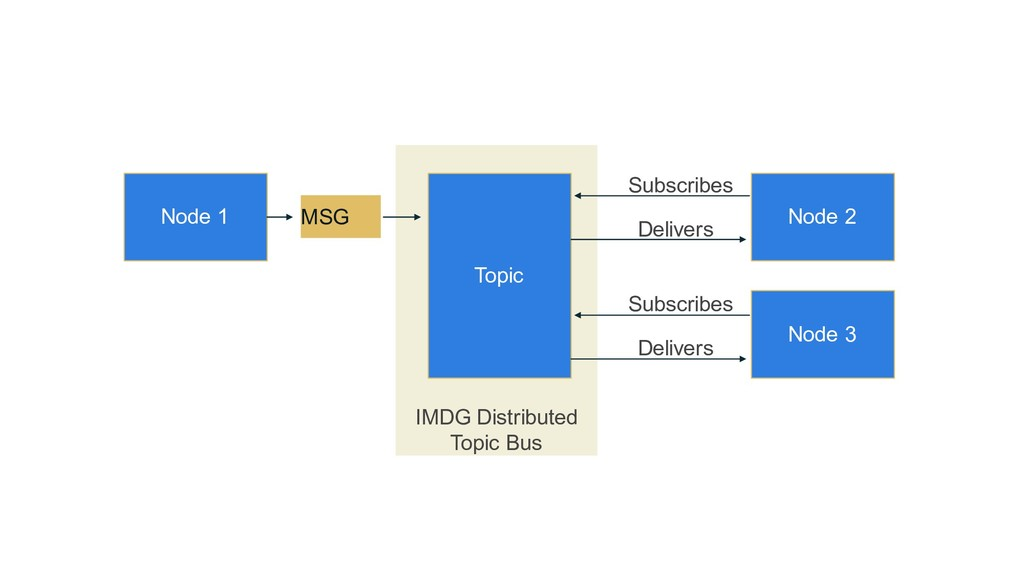 IMDG Distributed Topic Bus Topic Node 1 Node 2 ...