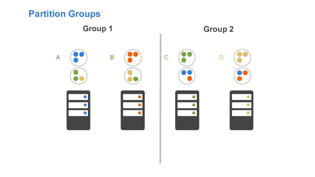 Partition Groups D A B C Group 1 Group 2