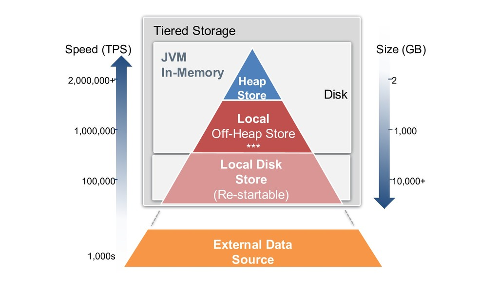 Tiered Storage JVM In-Memory Heap Store Local O...