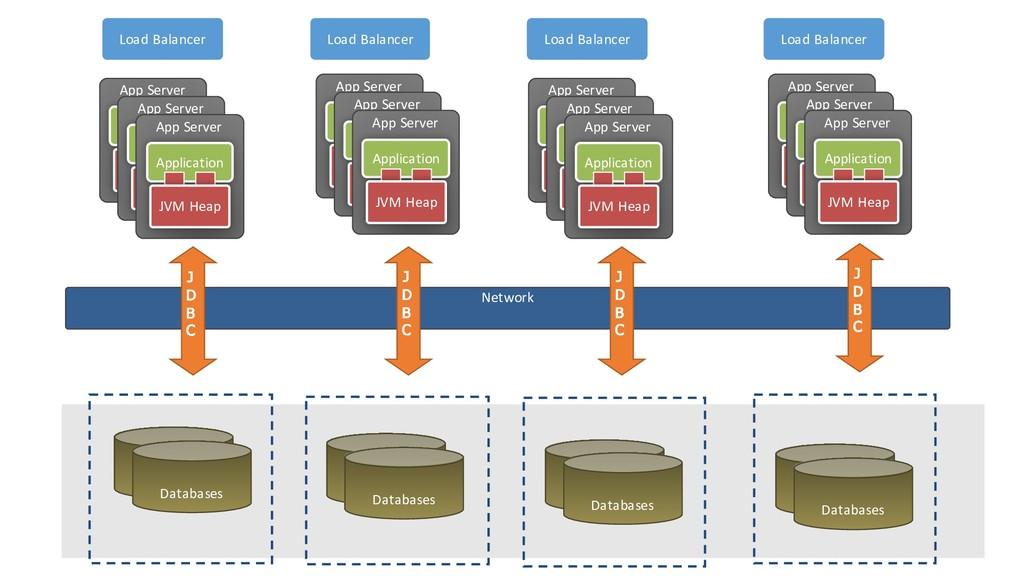 Network Database Databases Database Databases D...