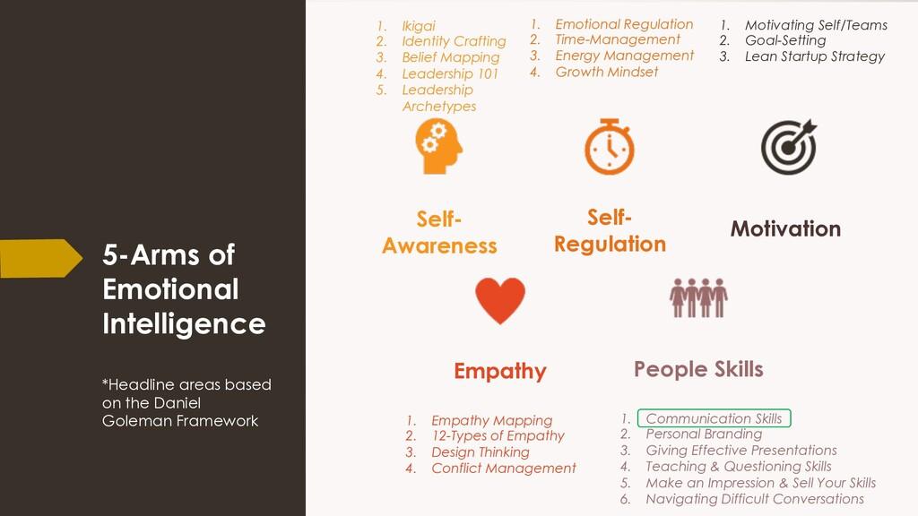 5-Arms of Emotional Intelligence *Headline area...