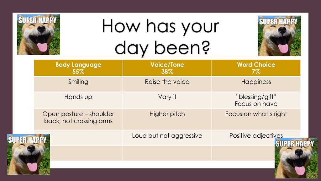 Body Language 55% Voice/Tone 38% Word Choice 7%...