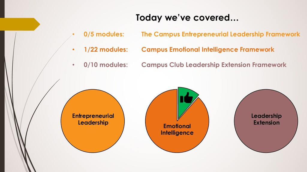 Today we've covered… • 0/5 modules: The Campus ...