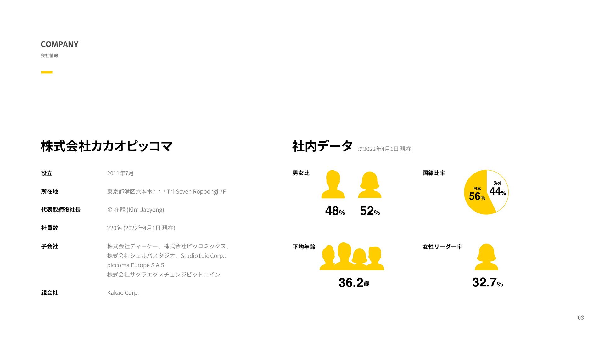 株式会社カカオジャパン 社内データ 平均年齢 女性リーダー率 ※2021年5月末時点 国籍比率...