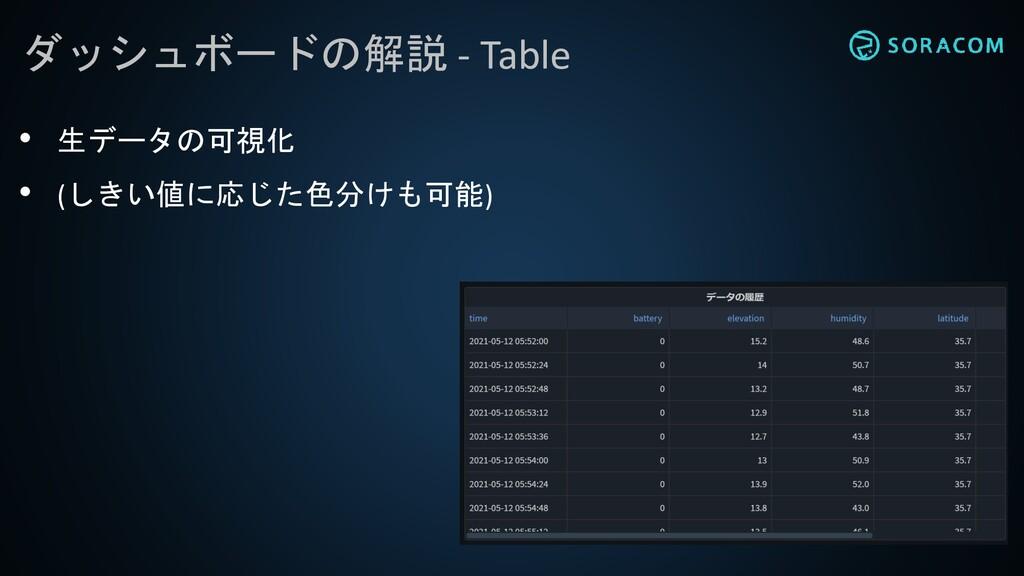 ダッシュボードの解説 - Table • 生データの可視化 • (しきい値に応じた色分けも可能)