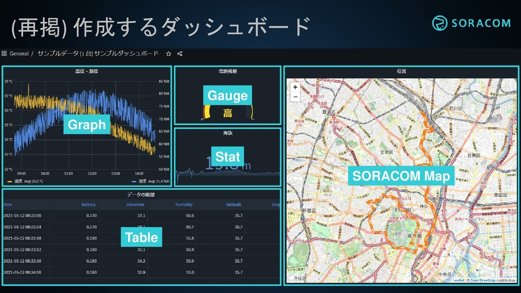 (再掲) 作成するダッシュボード Graph Stat Gauge Table SORACOM...