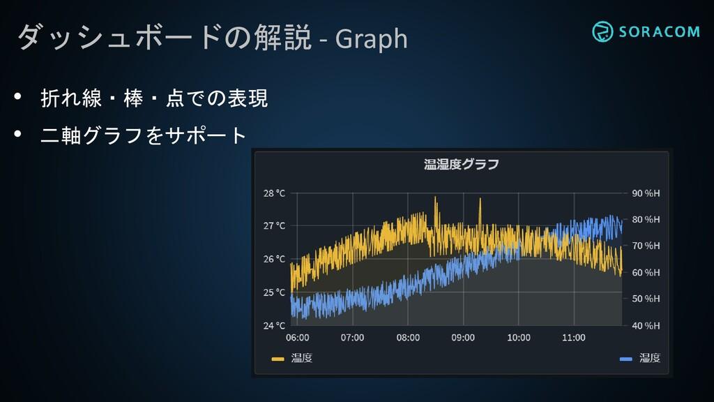 ダッシュボードの解説 - Graph • 折れ線・棒・点での表現 • 二軸グラフをサポート