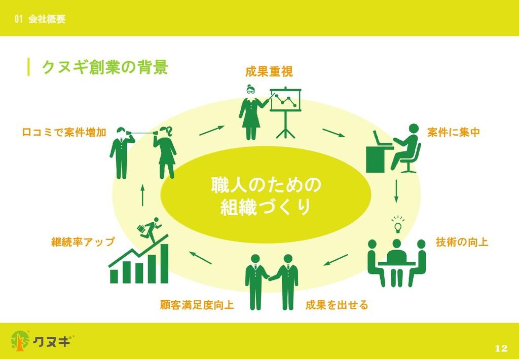 クヌギ創業の背景 12 01 会社概要 職人のための 組織づくり 12 成果重視 案件に集中 ...