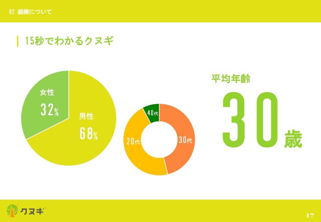 15秒でわかるクヌギ 17 02 組織について 30 歳 平均年齢 男性 68% 女性 32%...