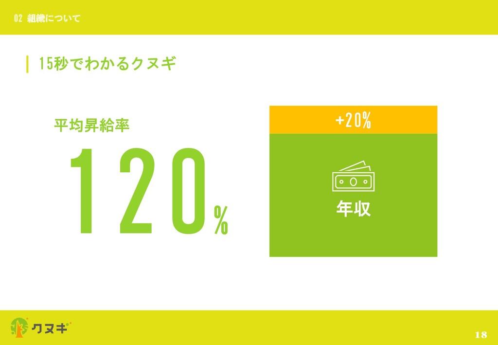 15秒でわかるクヌギ 18 02 組織について 120 % 平均昇給率 +20% 年収