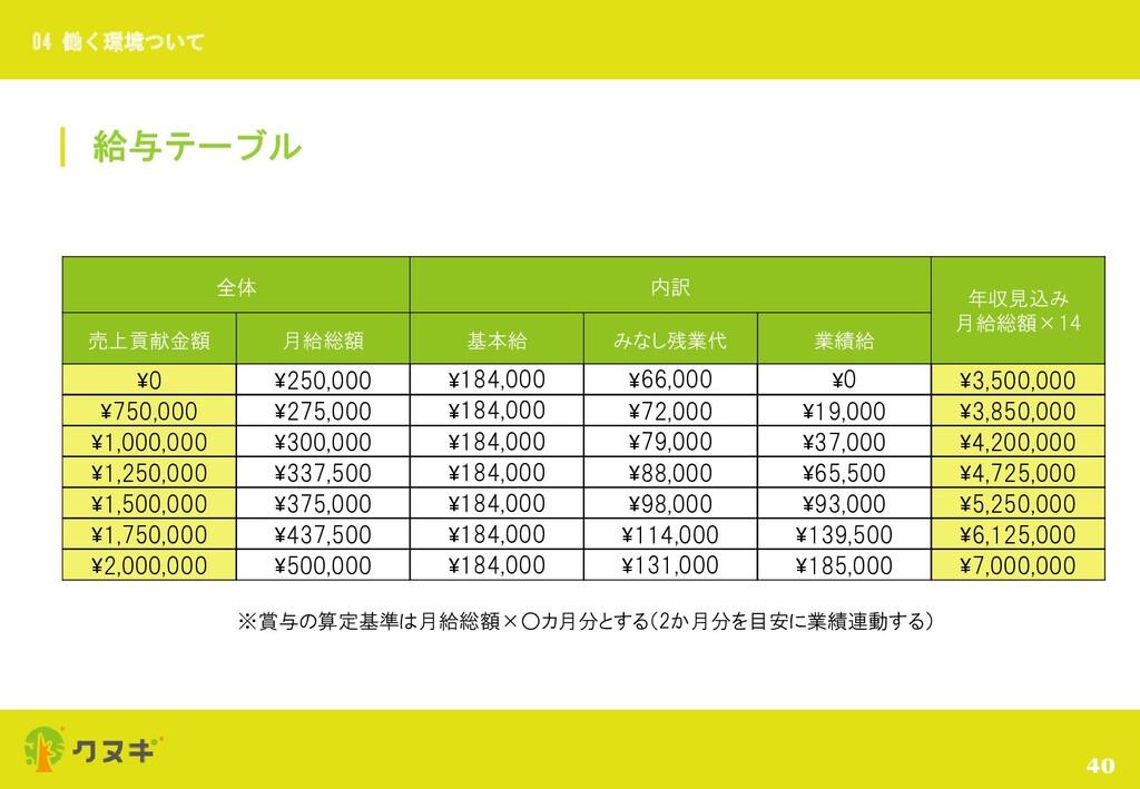 給与テーブル 40 04 働く環境ついて 全体 内訳 年収見込み 月給総額×14 売上貢献金額...